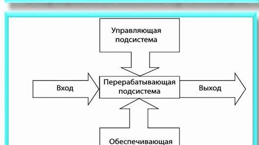 Операционная система организации